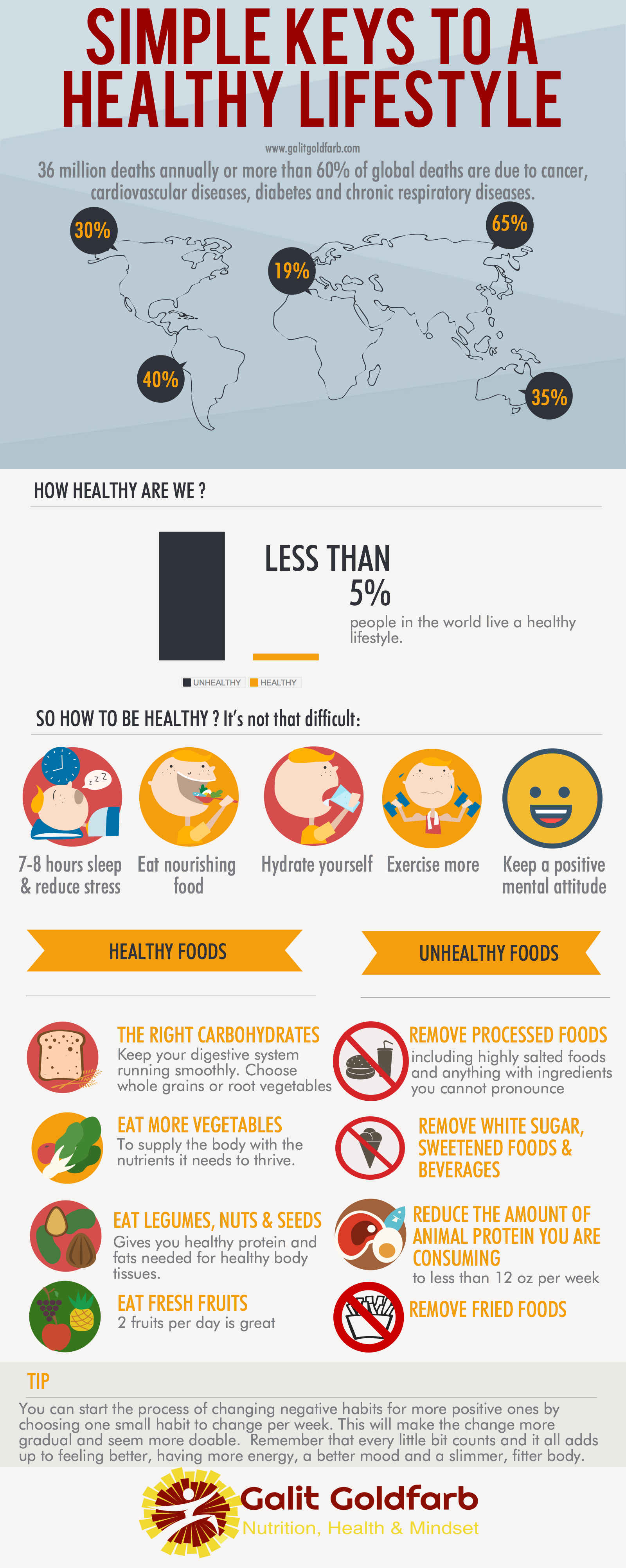blog-infographic-simple-keys-to-a-healthy-lifestyle
